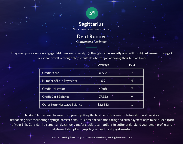 What your Zodiac sign says about your finances - mediafeed
