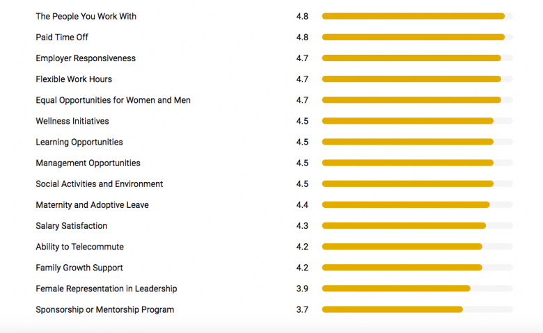 20 great companies for working moms