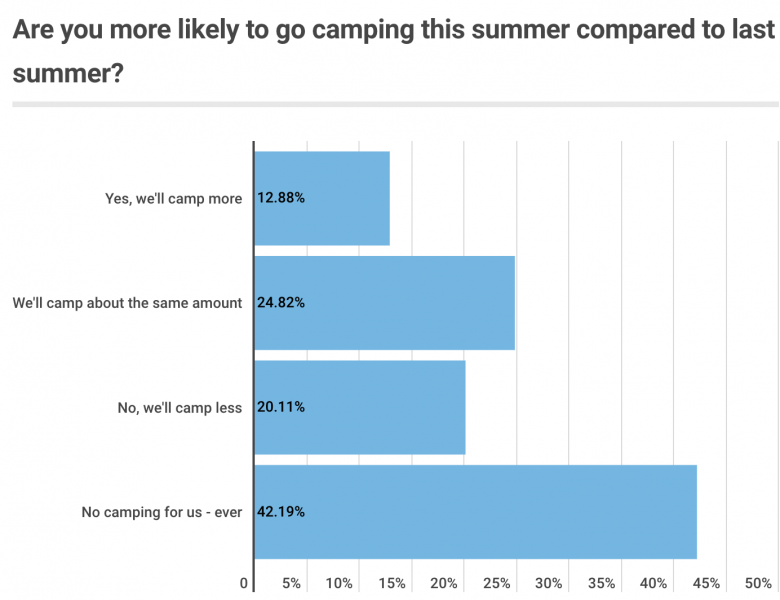 Survey: Most Americans skipping vacations this summer