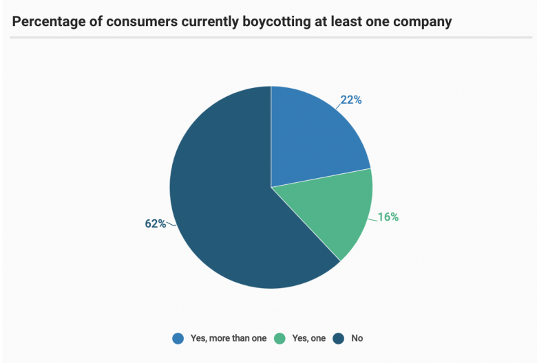1-in-3 Americans are boycotting businesses right now. Here's why