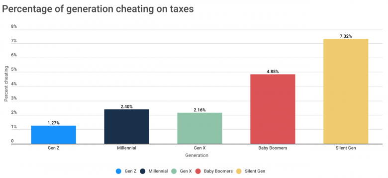 These Americans are most likely to cheat on their taxes