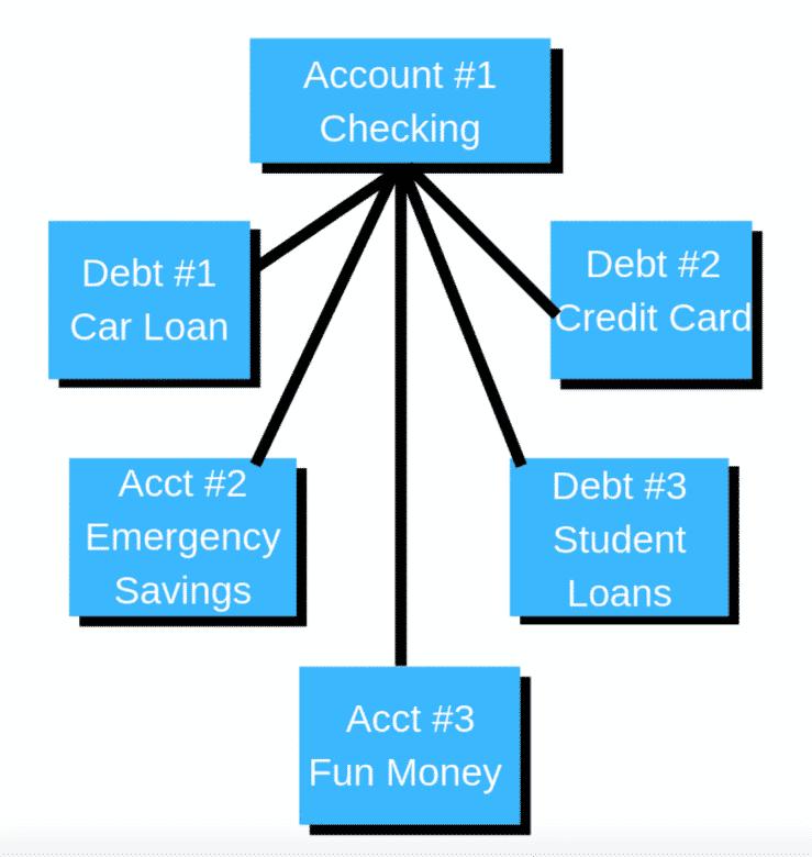 I have 6 bank accounts & you should, too