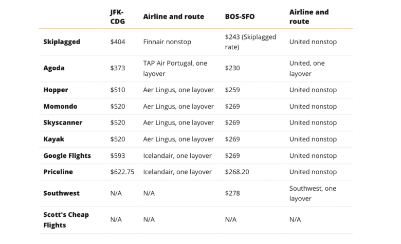 The best places to find cheap flights online