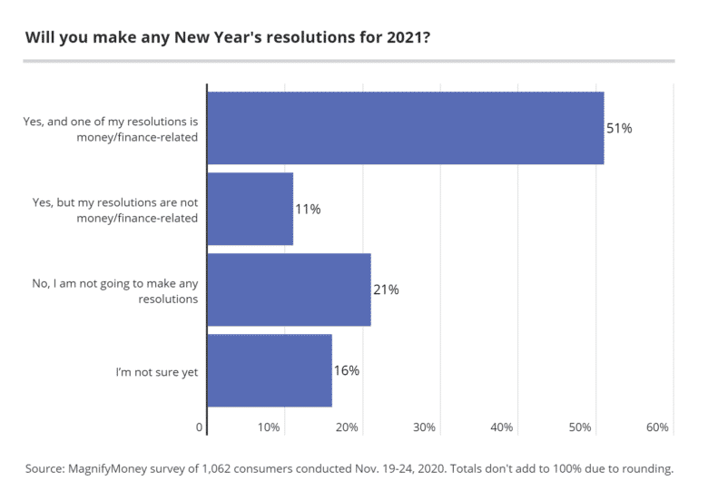 The top 9 money resolutions Americans are making in 2021