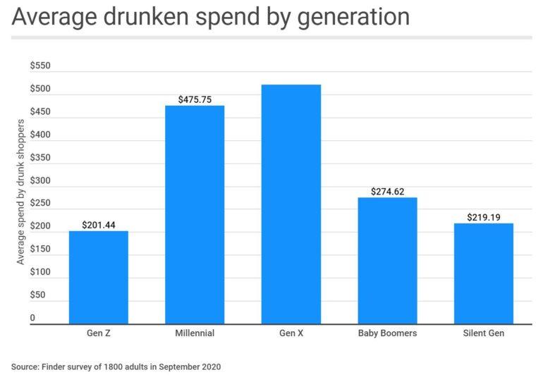 America's drunk shopping habit hits $21.6B